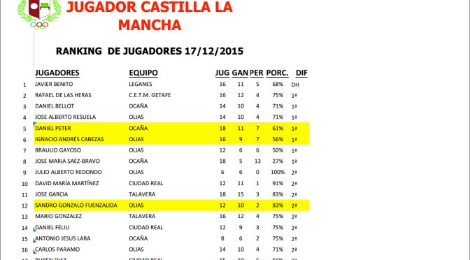 RANKING GENERAL DE JUGADORES DE CASTILLA LA MANCHA